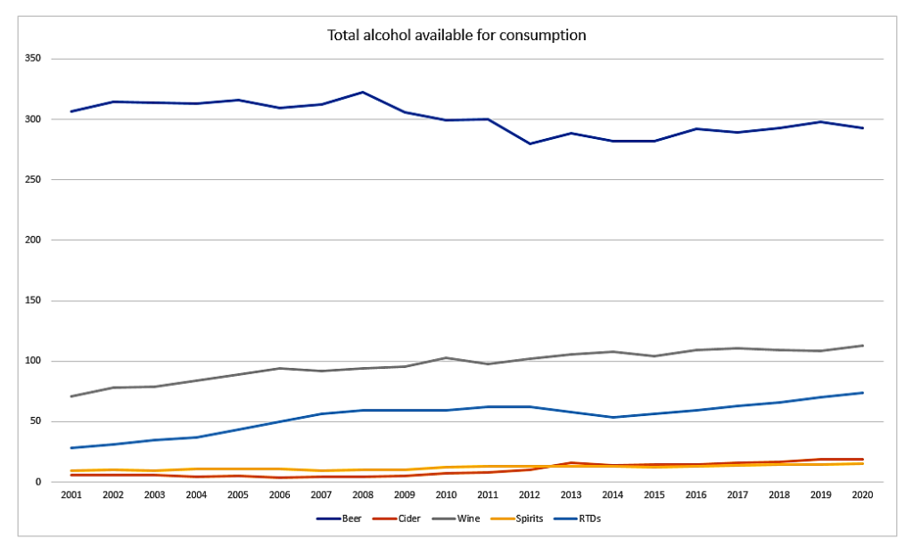 Total alcohol available for consumption